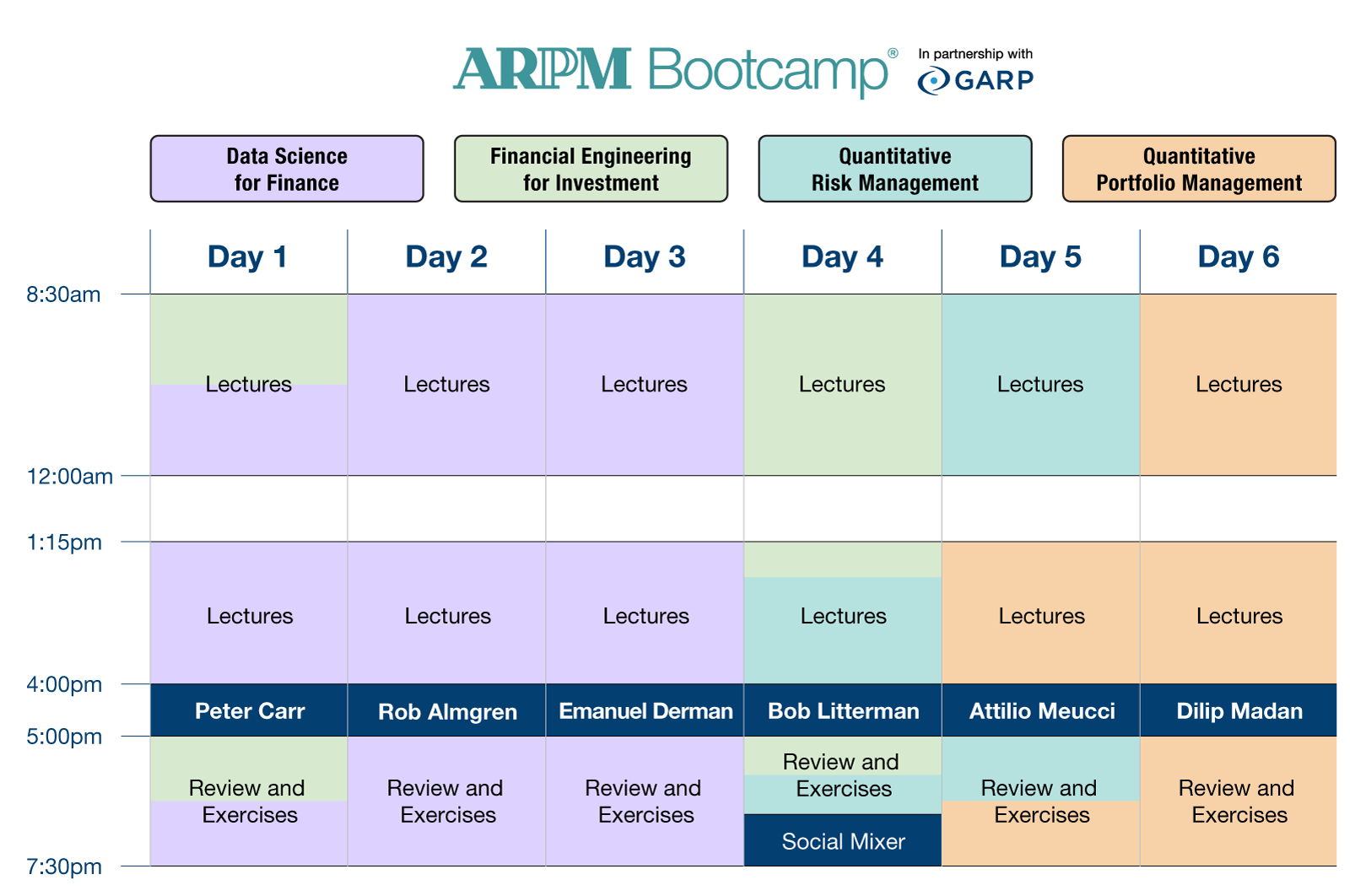 ARPM Bootcamp | Delivery