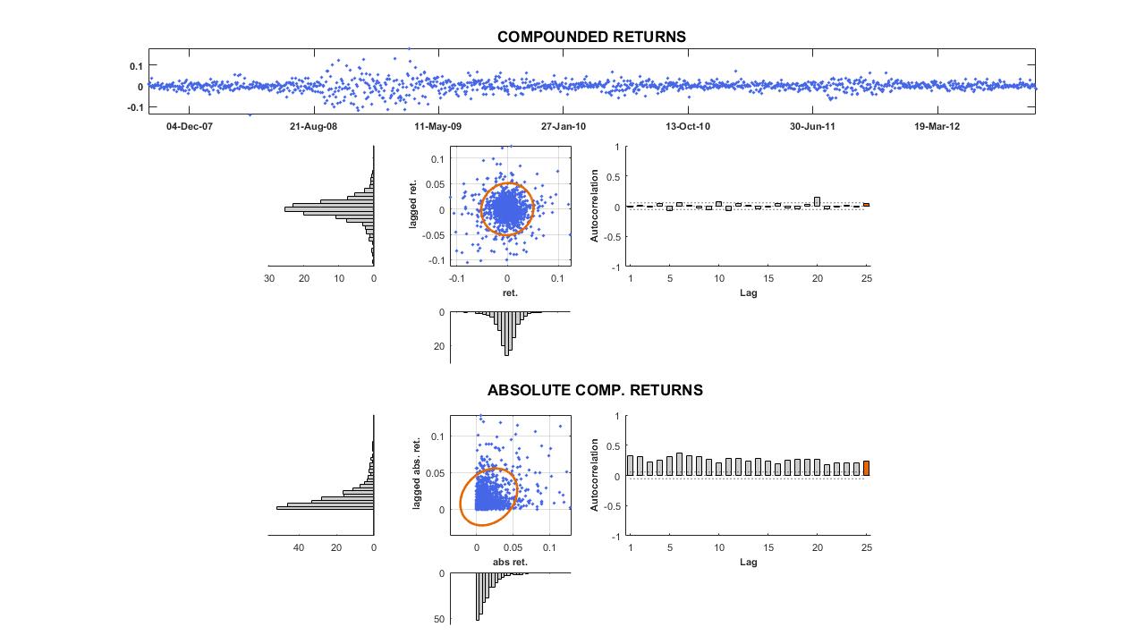 ARPM Lab | Volatility clustering