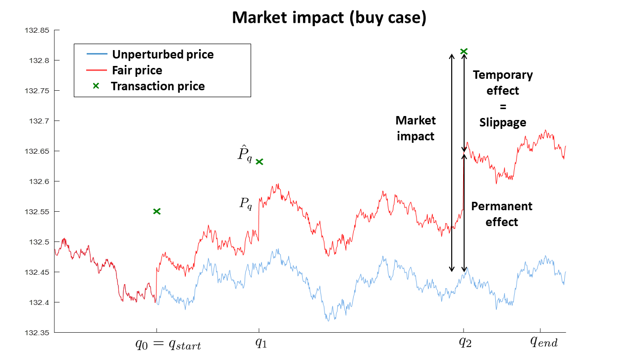 ARPM Lab | Market impact modeling