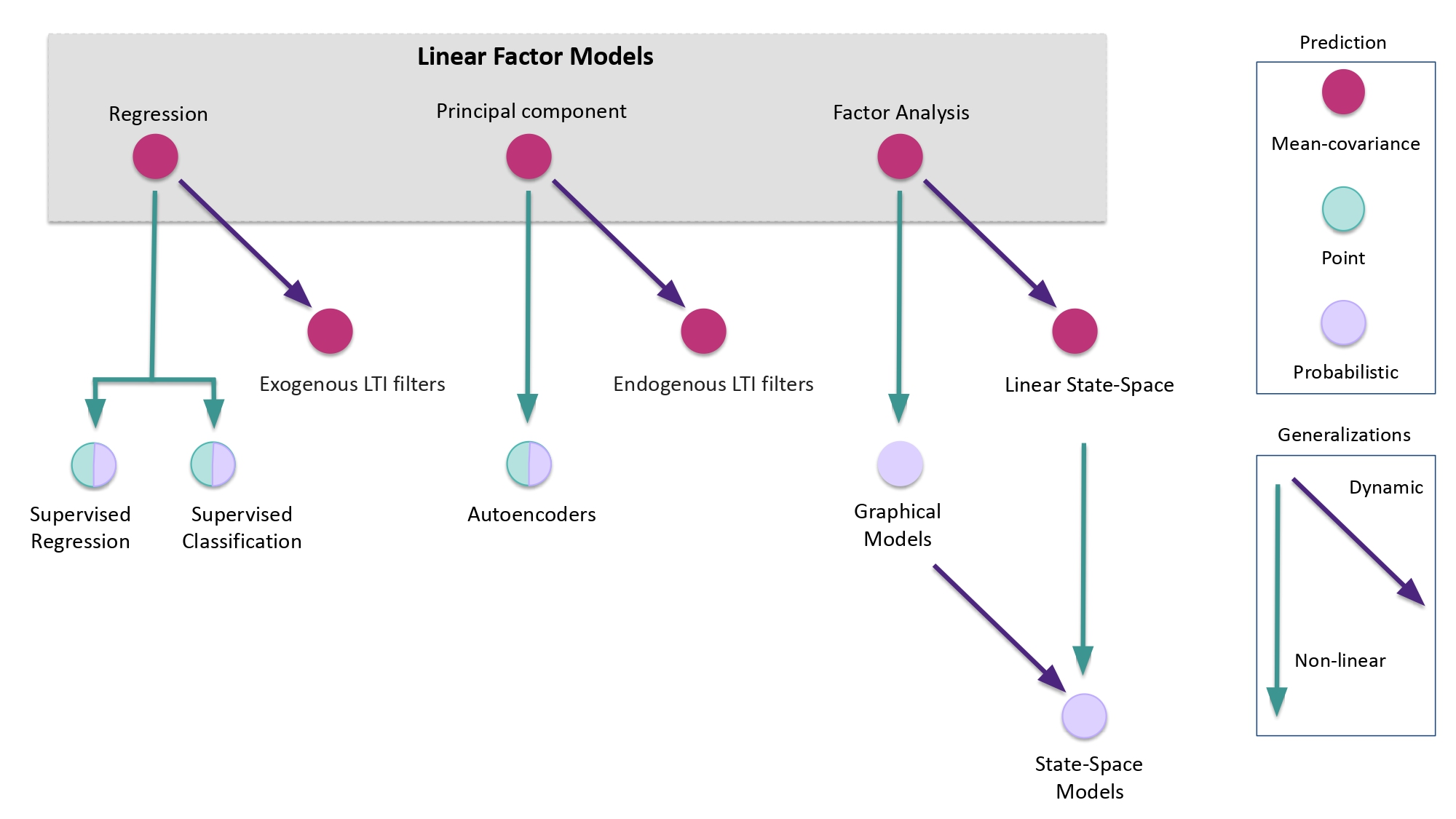 ARPM Lab | Executive summary