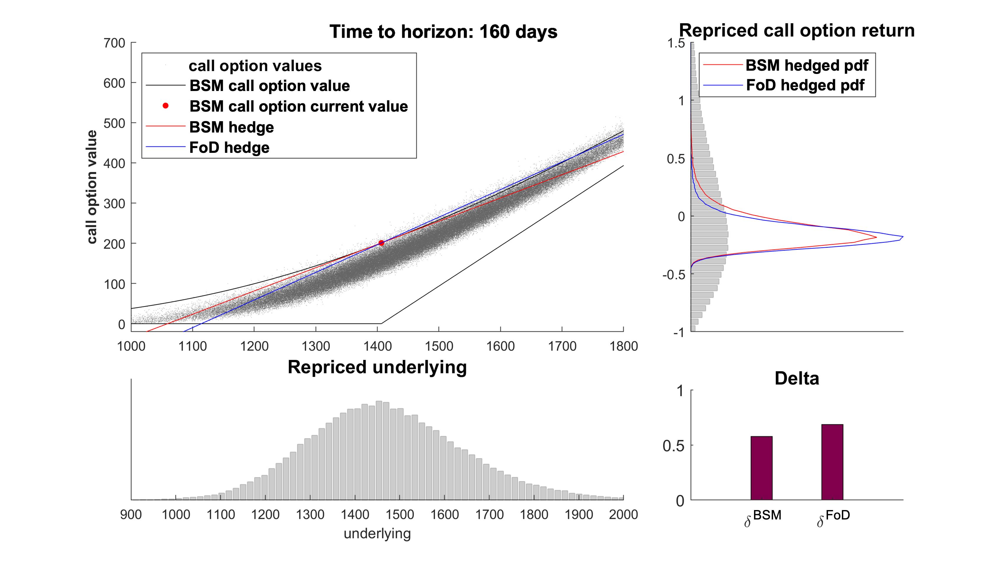 ARPM Lab   s_attribution_hedging